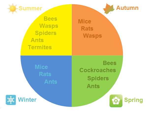pest seasons in melbourne